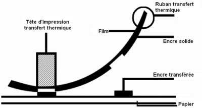 fonctionnement transfert thermique